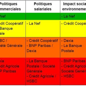 classement_banques_pratiques_dans_5domaines.jpg